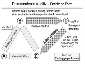 Dokumentenakkreditiv – Erweiterte Form