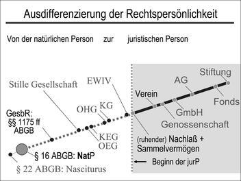 kg juristische person