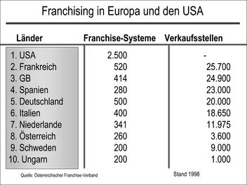 Franchising in Europa und den USA