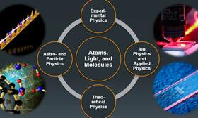 Doctoral Programme Atoms, Light, and Molecules