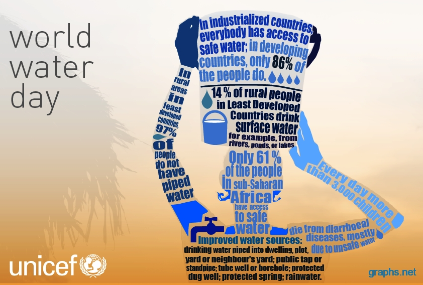 World Water Day  UNICEF