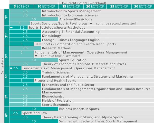 Bachelor\'s Programme Sports Management – Universität Innsbruck