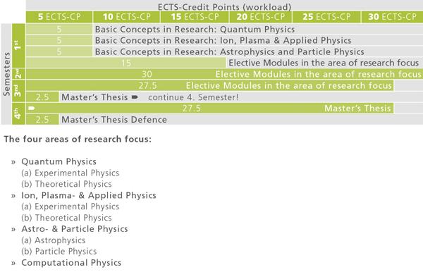 plasma focus thesis
