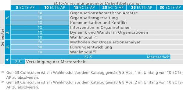 Masterstudium Organization Studies – Universität Innsbruck