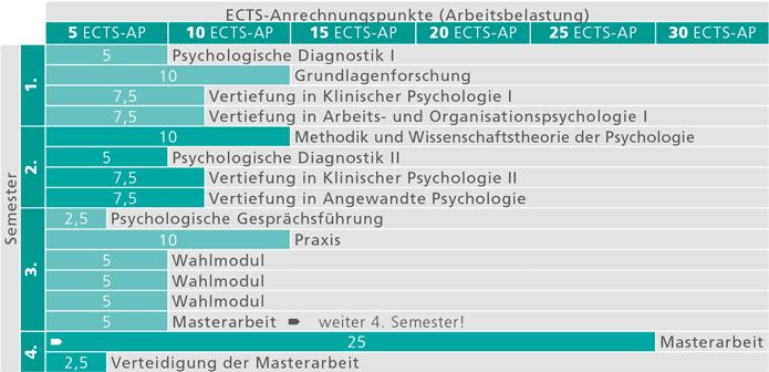 Masterstudium Psychologie – Universität Innsbruck