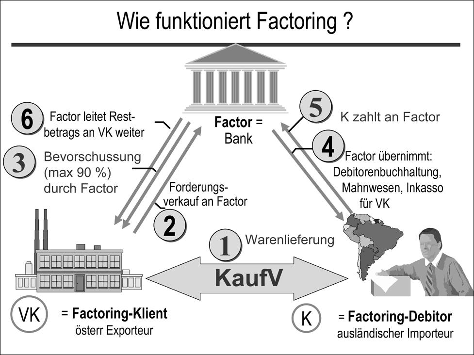 zivilrechtonline - Factoring Beispiel